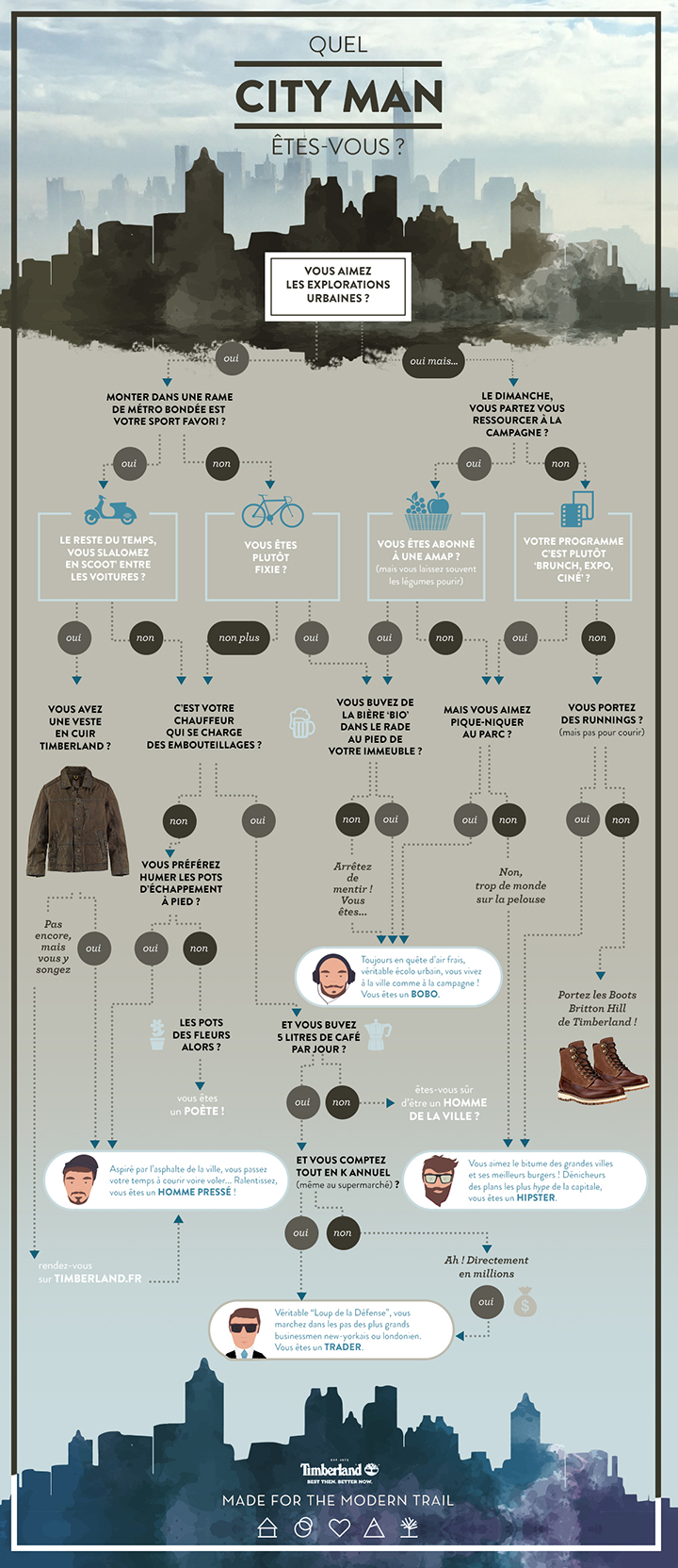 timberland_infographie_720